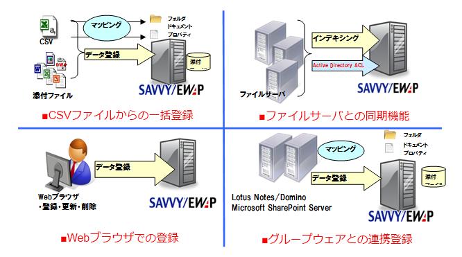 SAVVY/EWAP|応用技術株式会社